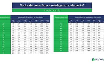 Material de apoio ao infográfico Você sabe como fazer a regulagem de adubação?