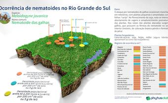 Ocorrência de nematoides no Rio Grande do Sul:<em> Meloidogyne</em>